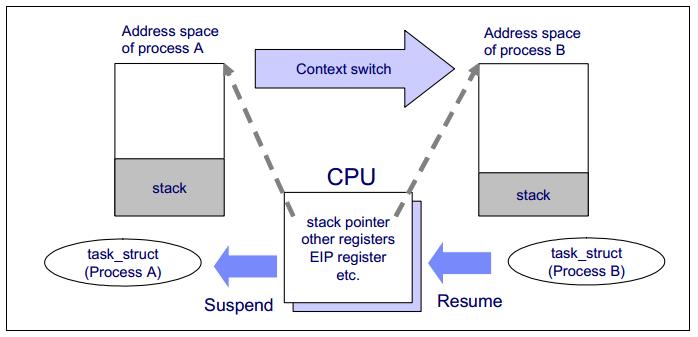 CPU Context Switch